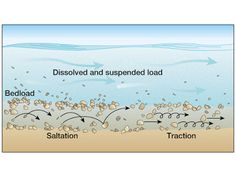 How do streams transport and deposit sediments? | Geology IN