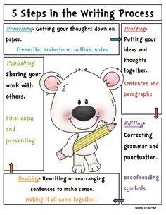 writing process.pdf - Google Drive