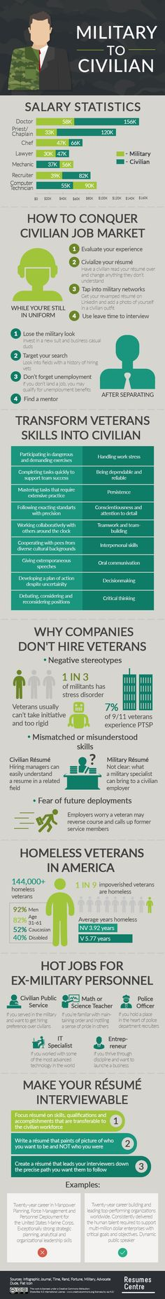Infographic: Converting your Military Resume for Civilian Life #Infographics