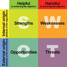 SWOT Swot Analysis, Case Study, Bar Chart, Projects To Try, Knowledge, Marketing, Business, Image, Bar Graphs