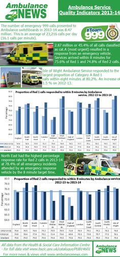 The latest bulletin from the HSCIC showed the high volume of calls ambulance trusts currently face in the UK. Our new infographic outlines the key data on the Ambulance Service Quality Indicators for 2013-14 - for more details visit www.hscic.gov.uk.