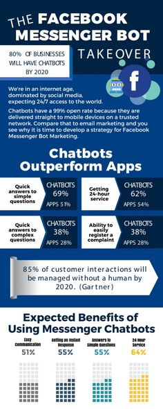 Learn more about Facebook Messenger Bots in this great infographic! Social Business, Facebook Business, Business Pages, Facebook Marketing Strategy, Social Media Marketing, Affiliate Marketing, Digital Marketing, About Facebook, How To Use Facebook