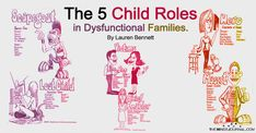 Dysfunctional families are usually of two types: 1. One or more of the parents are active alcoholics or addicted to drugs. 2. One or more of the parents have a Cluster B disorder, usually Narcissistic Personality Disorder but sometimes Borderline Personality Disorder, Antisocial Personality Disorder, or Histrionic Personality Disorder (or a combination of any of