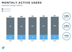 Twitter have announced their Q3 earnings results, posting better than expected numbers.