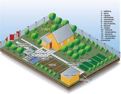 Геометрическая планировка позволит сэкономить драгоценное место Creative Landscape, 3d Landscape, Garden Landscape Design, Farm Layout, Homestead Farm, Dramatic Classic, My House Plans, Farm Stay, Community