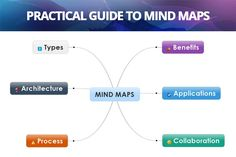 Mind maps are an excellent tool for building semantic trees of knowledge, connecting core ideas and remembering key facts more easily. Mind Maps, Beautiful Mind, Collaboration, Connection, Core, Creativity, Knowledge, Trees, Mindfulness