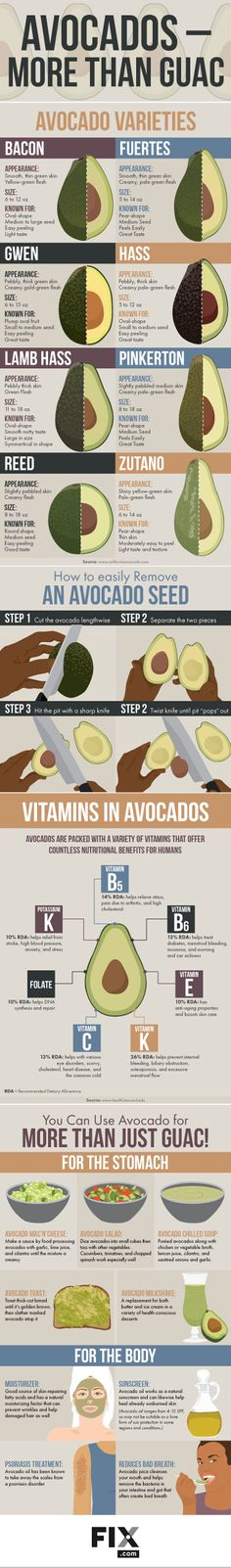 All About Avocados - Varieties, Vitamins and Nutrition, Health Benefits, Weight Loss Benefits, How to Peel and Remove Seed, Alternative Uses [Infographic]