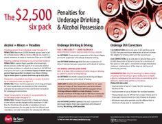 The Dollar Six Pack: Penalties for Underage Drinking & Alcohol Possession Alcohol Facts, Six Packs, School Counselor, Counseling, Drinking, Alcoholic Drinks, Beverage, Drink, Alcoholic Beverages