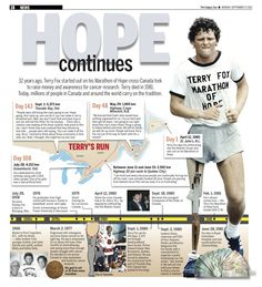 32 years ago, Terry Fox started out on his Marathon of Hope cross-Canada trek to raise money and awareness for cancer research. Terry died in Today, millions of people in Canada and around the world carry on the tradition. Streaming Movies, Hd Movies, Movies And Tv Shows, Movie Tv, Brainy Quotes, My Memory, How To Raise Money, Social Studies, Videos