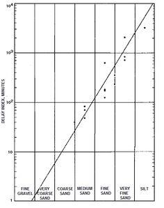 Graph of delay index versus aquifer material.