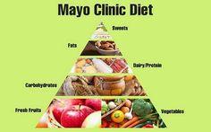 Mengenal Diet Mayo, Tips, Cara Kerja, Efek, dan Manfaat. Apa itu diet mayo? Benarkah dapat menurunkan berat badan dengan cepat? Apa kegunaan & dampak nya? #diet #dietmayo #langsing #ramping #menurunkanberatbadan