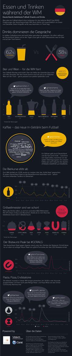 INFOGRAFIK: Deutschlands beliebteste Fußball-Snacks und Drinks