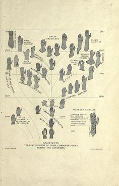 Development of Gauntlets: