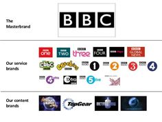 Slide 10 The BBC brand network – some points to note 2 – We've deliberately created a network …not a hierarchy (although t. Architect Logo, Architect House, Bbc, Wooden Beams Ceiling, Brand Architecture, Sub Brands, Famous Architects, Inside Design, The Day Will Come