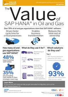 The Value of SAP HANA in Oil & Gas