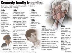 the kennedy curse timeline | They and their extended family have been media fodder for decades ...