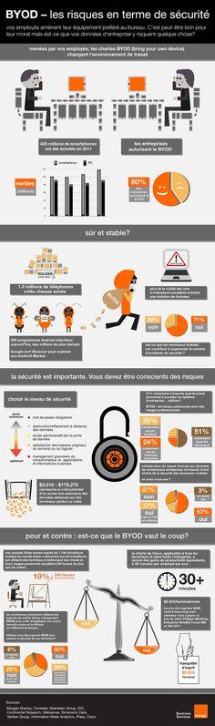 BYOD et les risques en terme de sécurité