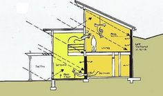 Plan for above home. In a rainy climate, with this design, it would be necessary to create a waterproof channel along the north wall of the home to direct water away from the home, or possibly into a tank that could also store heat. minimalisthomedezine.blogspot.com