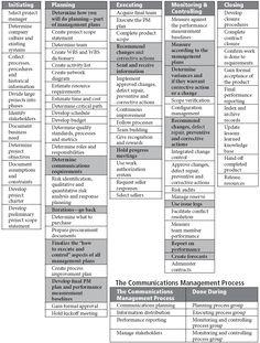 Rita's Process Chart— Communications Management picture