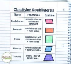 Help your upper elementary students master their shapes with this great quadrilateral foldable resource! Geometry Lessons, Teaching Geometry, Geometry Worksheets, Teaching Math, Math Lessons, Maths, Geometry Activities, Geometry Formulas, Math Teacher