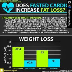 """#Repost @themusclephd with @repostapp.  Pay special attention to today's Muscle PhD Academy on fasted cardio.  The question at hand is """"Does Fasted Cardio Increase Fat Loss?"""" however the answer is not so simple. In one study the data presented in the graph shows that subjects training fasted did not lose anymore weight than subjects training in a fed state. The researchers here demonstrated that there is no difference in fat loss when comparing fed versus fasted cardio.  HOWEVER in another…"""