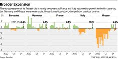 Eurozone GDP growth accelerates, boosted by France, Italy http://on.wsj.com/1HfAbAX