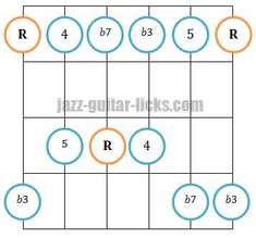 The minor pentatonic scale | Jazz guitar lesson & diagrams