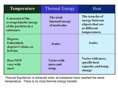 TemperatureThermal EnergyHeat A measure of the average kinetic energy of the particles in a substance Degrees Fahrenheit, degrees Celsius, or Kelvins Does. What Is Heat, Partner Questions, Internal Energy, Greenhouse Effect, Thermal Energy, Kinetic Energy, Physical Science, Science Lessons, How To Increase Energy