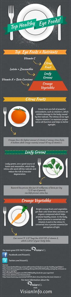 Did you know that eating right can help keep your eyes healthy?! Take a look at this info-graphic we put together of 3 easy foods packed with amazing nutrients for your eyes. For more #eyefacts #eyetips #eyefoods visit Visianinfo.com/blog
