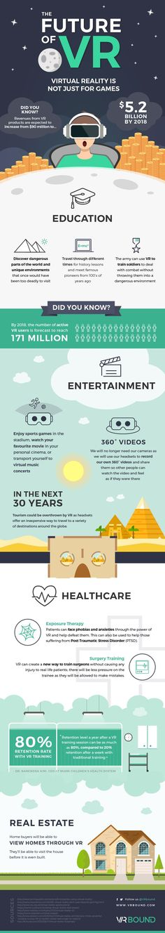 The Future of Virtual Reality #VR #VRBound #VR Industries #Infographic #Design…