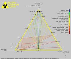 nuclear radiation chart