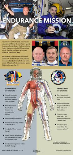 Astronaut Scott Kelly and Russian cosmonaut Mikhail Kornienko are spending a year living aboard the International Space Station to help NASA learn more about the effects of long-term space travel on the human body. Sistema Solar, Nasa Space Program, International Space Station, Space And Astronomy, Astrophysics, Space Shuttle, Thing 1, Space Travel, Space Exploration