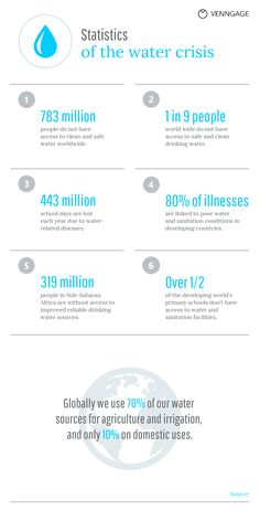 Educate readers on the global water crisis with this basic Water Statistics Infographic Template. Create more statistical infographic templates on Venngage. Free Infographic Maker, Infographic Templates, Advertising Channels, Water And Sanitation, World Water, How To Create Infographics, Modern Fonts, Data Visualization, School Days
