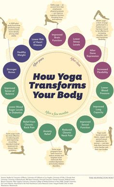 Faire du Yoga, c'est tendance et bon pour la santé [Infographie].