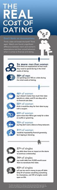 the real cost fo dating - infographic