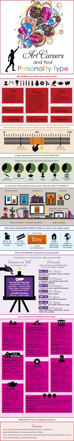 Art Careers By Personality Type [infographic]