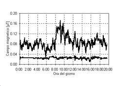Domande e risposte sull'inquinamento elettromagnetico - campo magnetico a bassissima frequenza