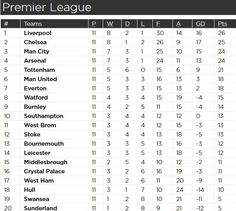 Pin by harvey on premier league table 2016 pinterest for Premier league table 2016