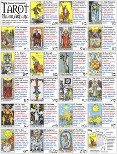 Gamers Compact Major Arcana by jcarlhenderson on DeviantArt Witch Spell Book, Witchcraft Spell Books, Tarot Interpretation, Tarot Cards Major Arcana, Tarot Significado, Tarot Cards For Beginners, Grimoire Book, Tarot Card Spreads, Tarot Astrology