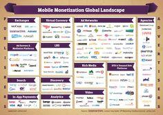 Mobile Monetization ... #Pinterest #infographic #iPhone