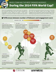 """We partnered with Taylor on their World Cup infographic """"Which team had the most engaged audience during the 2014 FIFA World Cup""""."""
