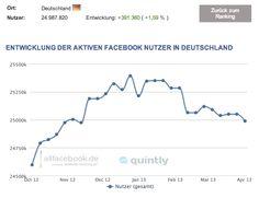 24,99 Millionen aktive Facebook Nutzer in Deutschland – Aktuelle Nutzerzahlen im April 2013