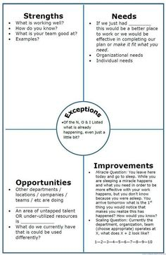 Alternative to SWOT, NOISE analysis. Progress Focused strategic and implmentation planning : The NOISE analysis is an alternative to SWOT. NOISE is a planning technique of looking at what is working and determining areas to improve. Change Management, Business Management, Business Planning, Business Ideas, Career Planning, Management Tips, Leadership Development, Professional Development, Personal Development
