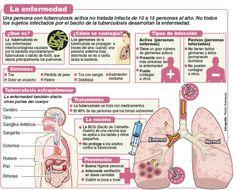 """24 de Marzo - Dia Mundial de la Tuberculosis - La tuberculosis es curable, pero los esfuerzos que se realizan en la actualidad para encontrar, tratar y curar todos los enfermos son insuficientes. De los nueve millones de personas que contraen la tuberculosis cada año, una tercera parte queda """"desatendida"""" por los sistemas de salud."""