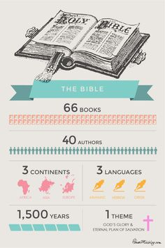 Bible infographic -