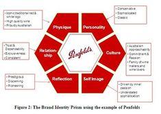 The Kapferer Brand Identity Prism Sales And Marketing, Digital Marketing, Luxury Marketing, Media Marketing, Online Marketing, Business Model, Branding Process, Brand Management, Marketing Materials