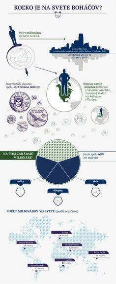 Infografika: Koľko je na svete boháčov?