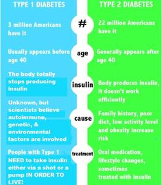 Difference between Type 1 Diabetes and Type 2 Diabetes.