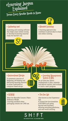eLearning Jargon Explained: 5 Terms Everyone Needs to Know #elearning #infographic