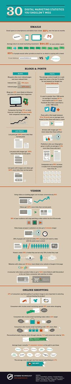 Digital Marketing Statistics You Shouldn't Miss #Infographics #DigitalMarketing #OnlineMarketing